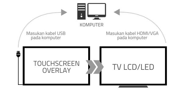 cara pasang touchscreen overlay