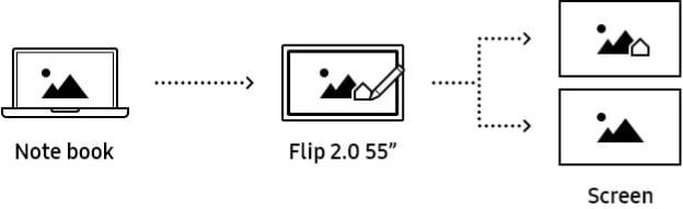 screen sharing schema